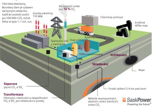 Zachytávání a ukládání uhlíku
