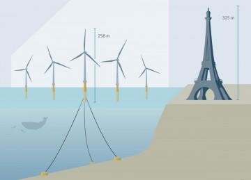 Schéma ukotvení plovoucí větrné elektrárny.
