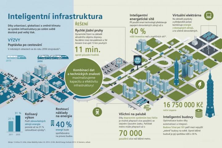Díky urbanizaci, globalizaci a změně klimatu se systém infrastruktury po celém světě dostává pod velký tlak.