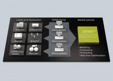 Portál systému decentralizovaného energetického managementu (DEMS) propojuje na jedné počítačové obrazovce informace o aktuální situaci jednotlivých zdrojů energie a o jejich efektivním řízení.