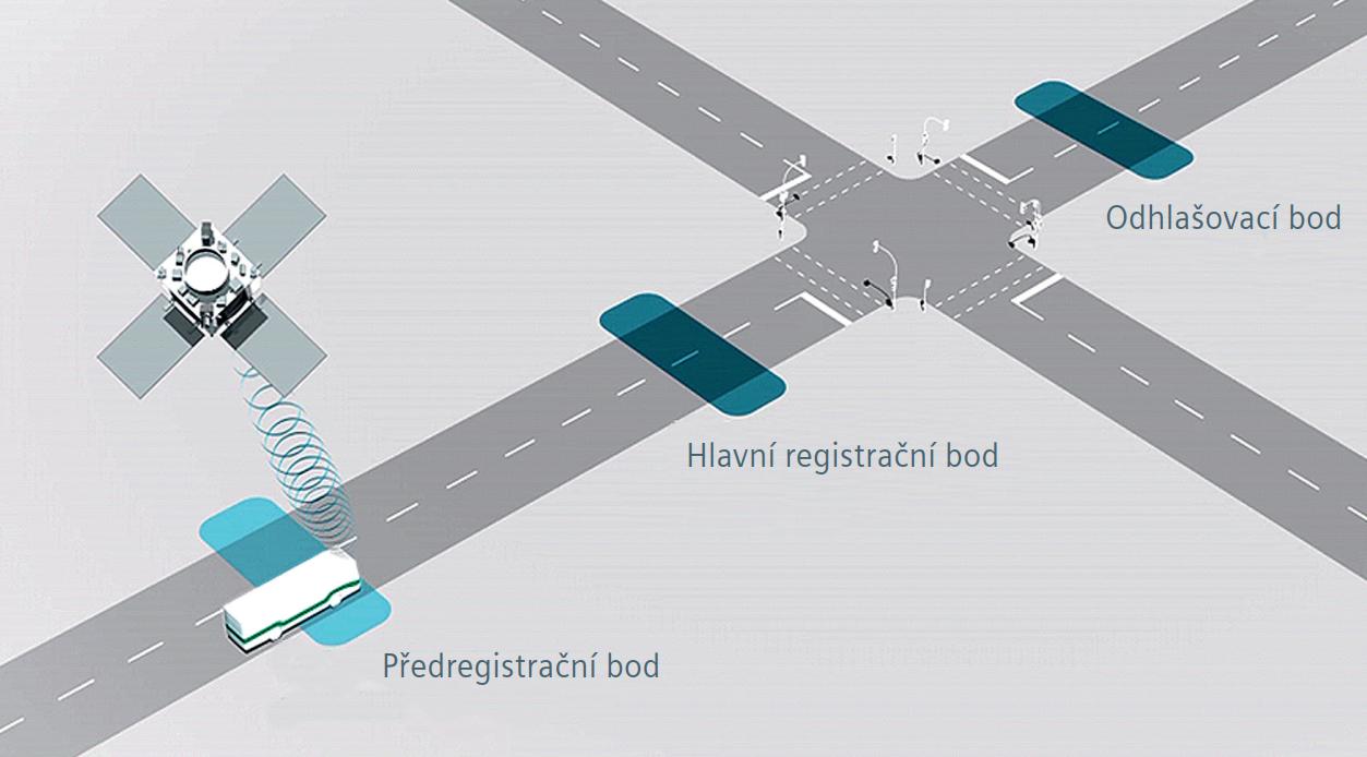 Schematické znázornění fungování systému Sitraffic Stream