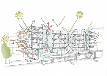 Schéma budovy společnosti Siemens v Abú Zabí, která využívá přirozených efektů k chlazení v horkém klimatu Perského zálivu. Celá budova je navržená tak, aby se využívaly přirozené výměny teplého a chladnějšího vzduchu